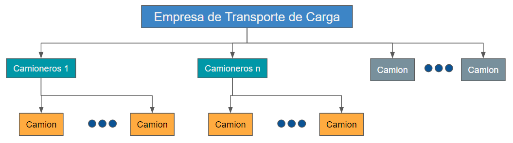 Estructura de logistica de transporte