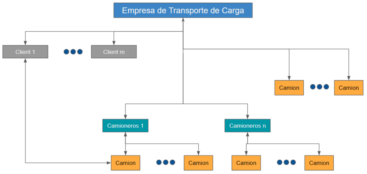 Estructura logística de empresas de transporte de carga.